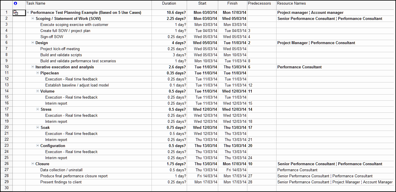 Sample Project Plan Template Unique E Sample Project Plan the Art Of Application