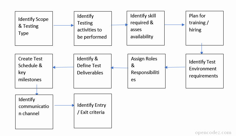 Sample Test Plan Template Inspirational How to Write Simple & Effective Test Qa Plan [sample