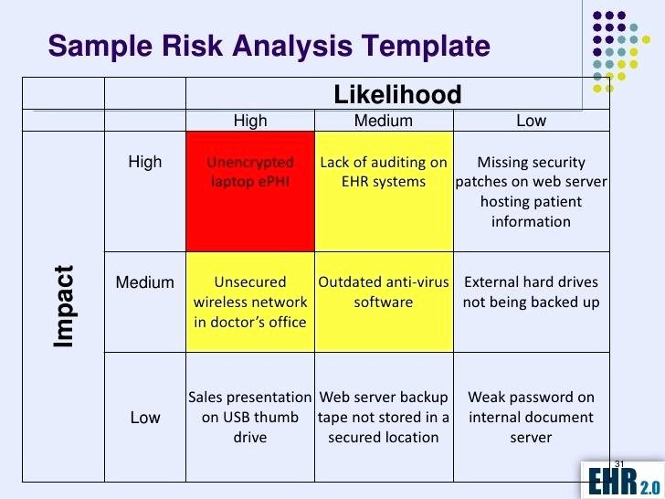 Security Risk Analysis Template Awesome Security Gap Analysis Template Safety and Checklist Excel