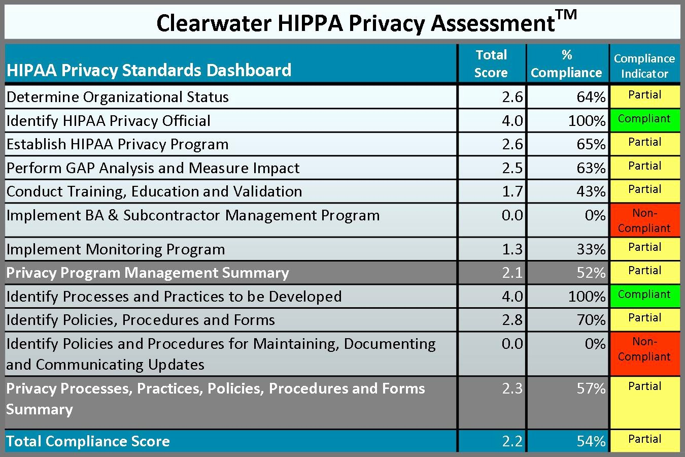 Security Risk Analysis Template Beautiful 24 Of Hipaa Risk assessment Template