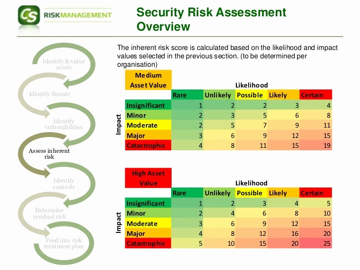 Security Risk Analysis Template Beautiful iso Risk assessment Approach