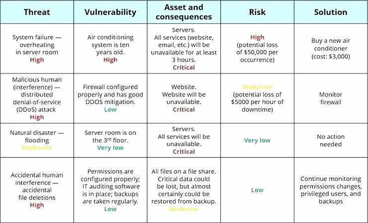 Security Risk Analysis Template Fresh Security Risk assessment Template Pdf Excel It
