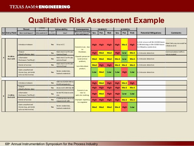Security Risk Analysis Template Lovely Security Risk assessment Template Excel Euthanasiapaper