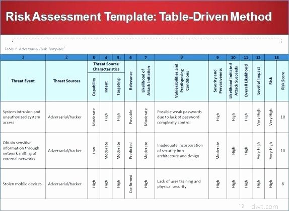 Security Risk Analysis Template New Generous Risk assessment Template Example Business Nist