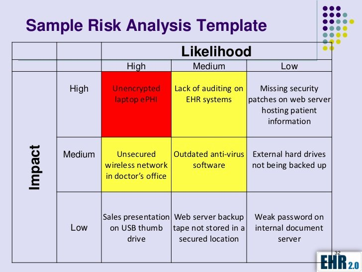 Security Risk Analysis Template New Hipaa Hitech Security assessment