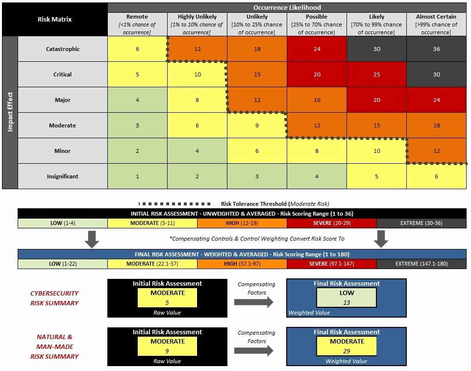 Security Risk Analysis Template Unique Information Security Risk assessment Template Template