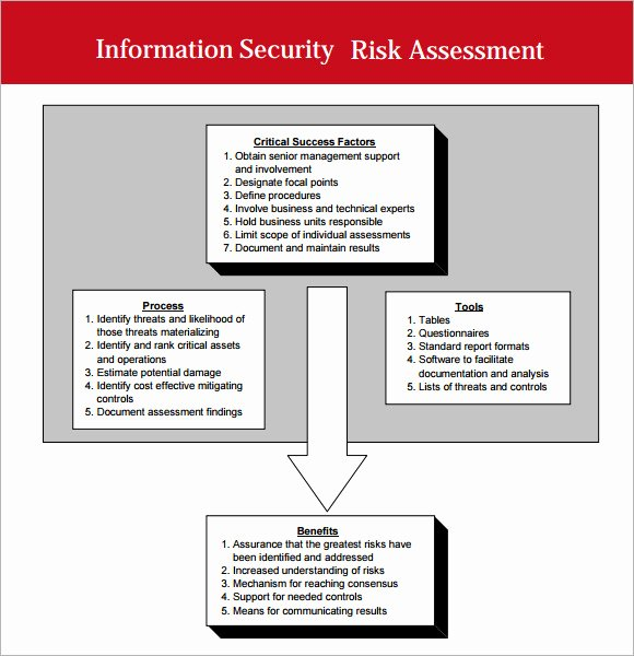 Security Risk assessment Template New 7 Security assessment Samples Examples Templates