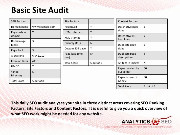 Seo Audit Report Template Elegant Example Petitive Seo Site Audit Report From