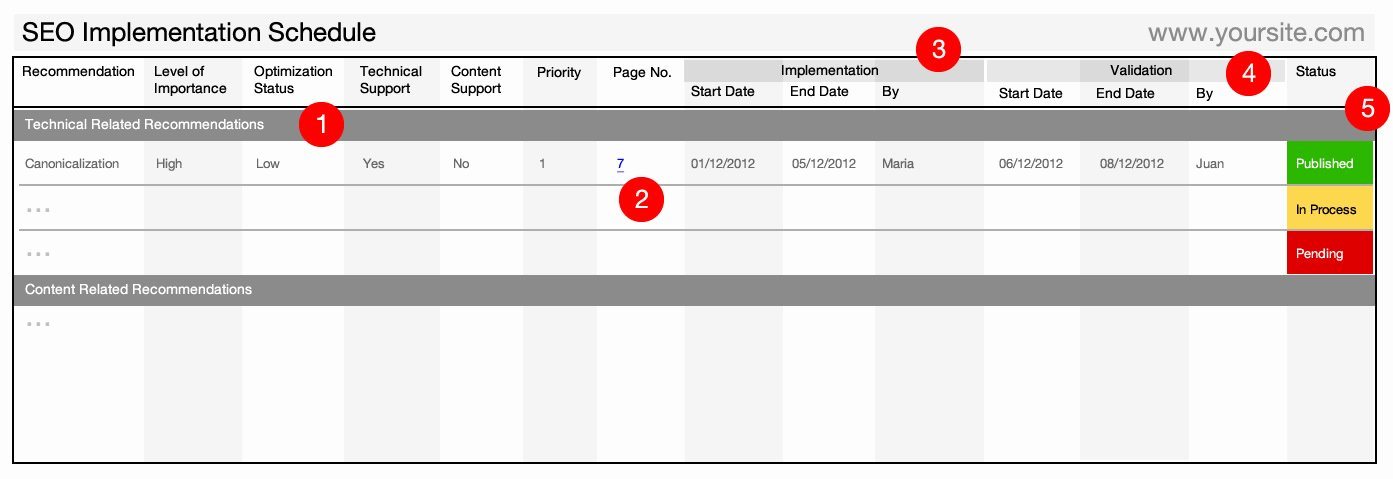 Seo Audit Report Template Unique Audit Plan Template Excel