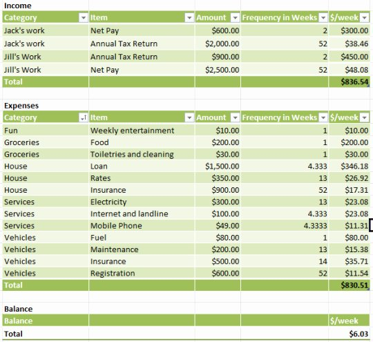 Simple Business Budget Template Best Of Simple Bud Template Free and software
