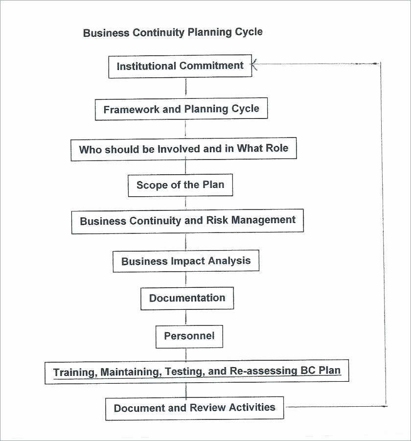 Simple Business Continuity Plan Template Lovely top Small Business Plan Template Easy Get A Ideas Disaster