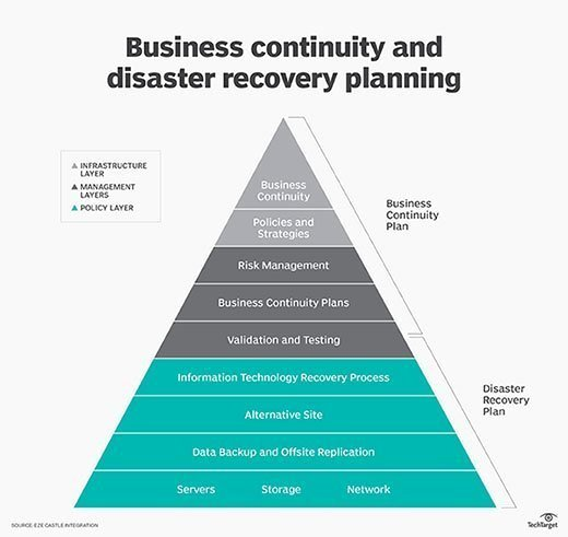 Simple Business Continuity Plan Template Lovely What is Business Continuity Definition From Whatis