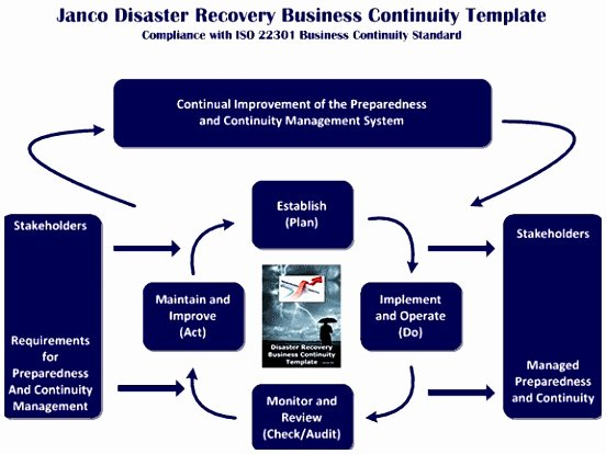 Simple Disaster Recovery Plan Template Inspirational 5 Itil Disaster Recovery Plan Template Erqiy