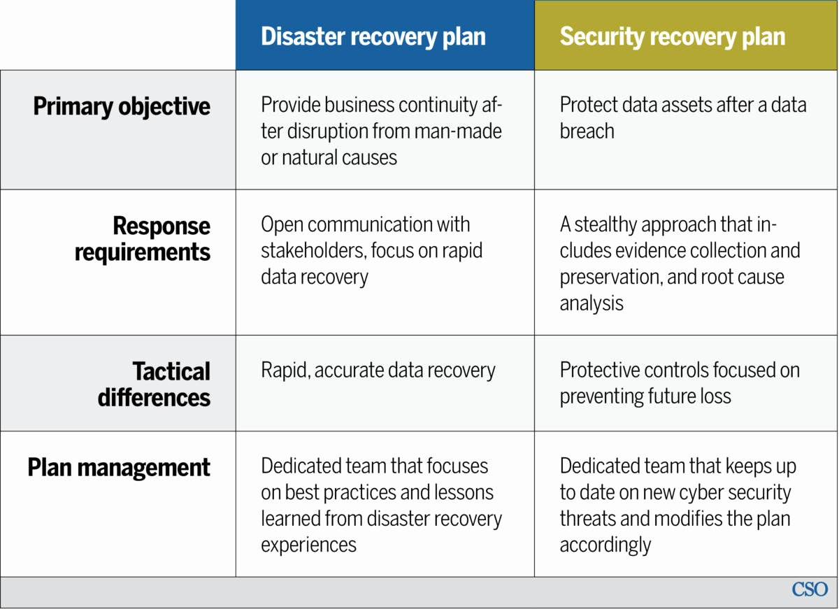 Simple Disaster Recovery Plan Template Inspirational Disaster Recovery Vs Security Recovery Plans why You