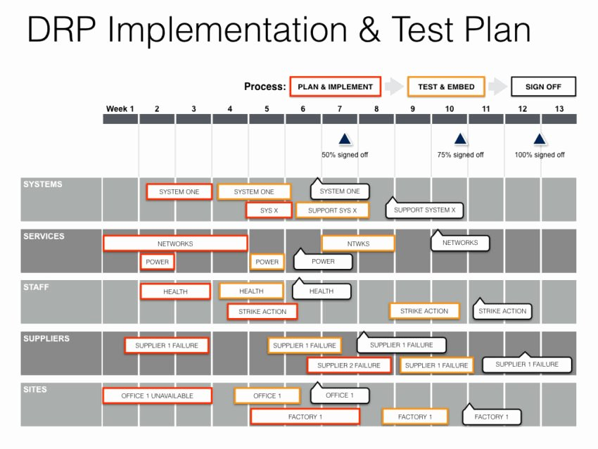 Simple Disaster Recovery Plan Template Luxury Keynote Disaster Recovery Plan Template