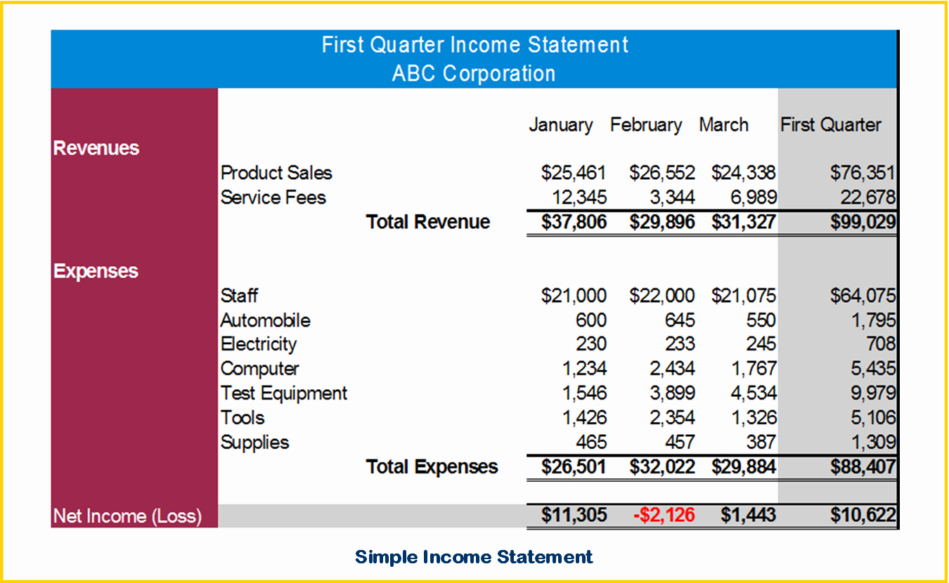 Simple Income Statement Template Best Of In E Statement Template Microsoft Excel Templates