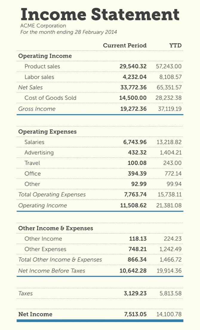 Simple Income Statement Template Elegant Simple Financial Statement Template