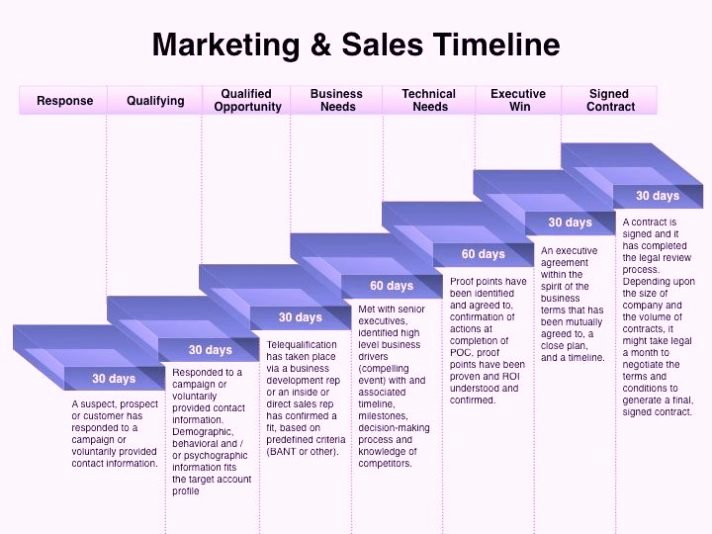 Simple Marketing Plan Template Elegant Strategic Sales Digital Marketing Plan Template Word