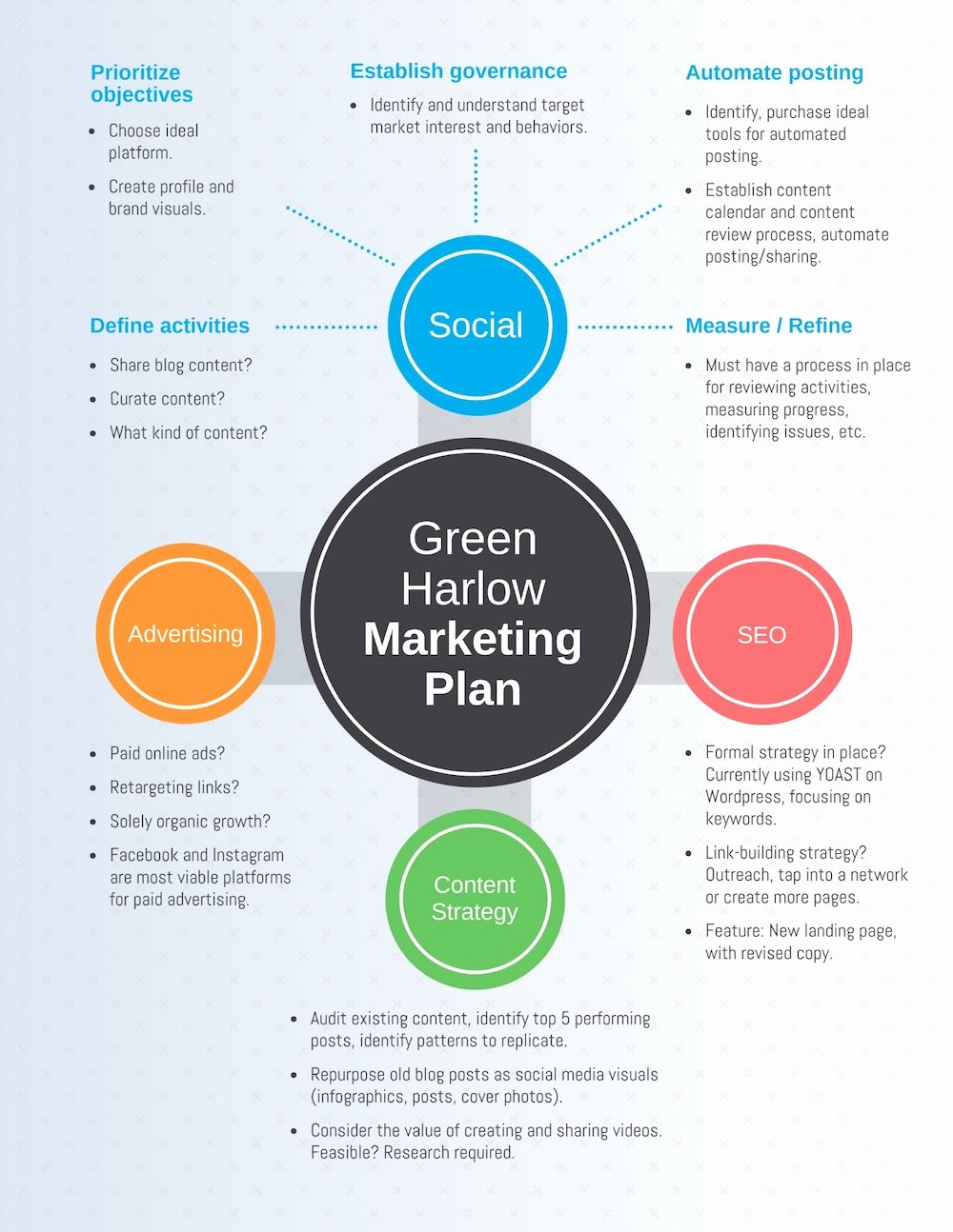 Simple Marketing Plan Template New What is A Marketing Plan and How to Make E 20