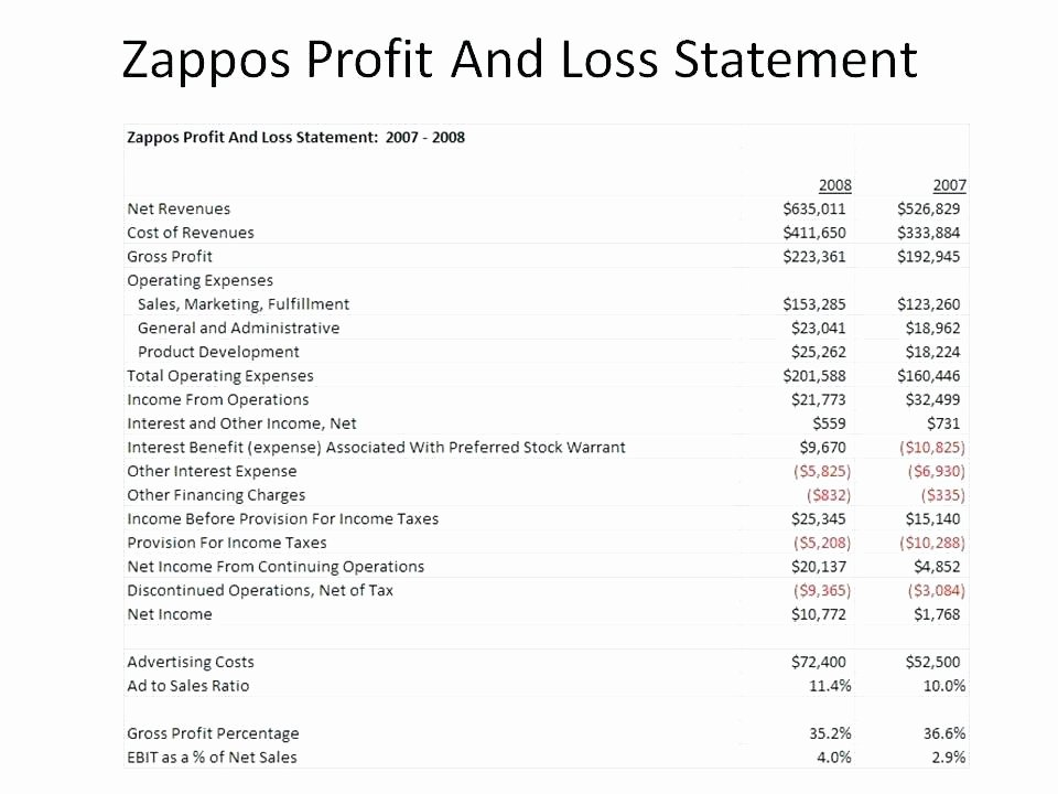 Simple Profit and Loss Template Elegant Simple Profit Loss Spreadsheet Luxury Statement Template