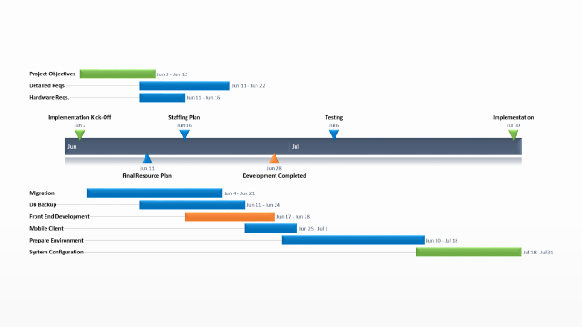 Simple Project Implementation Plan Template Beautiful Project Implementation Plan – Free Timeline Templates