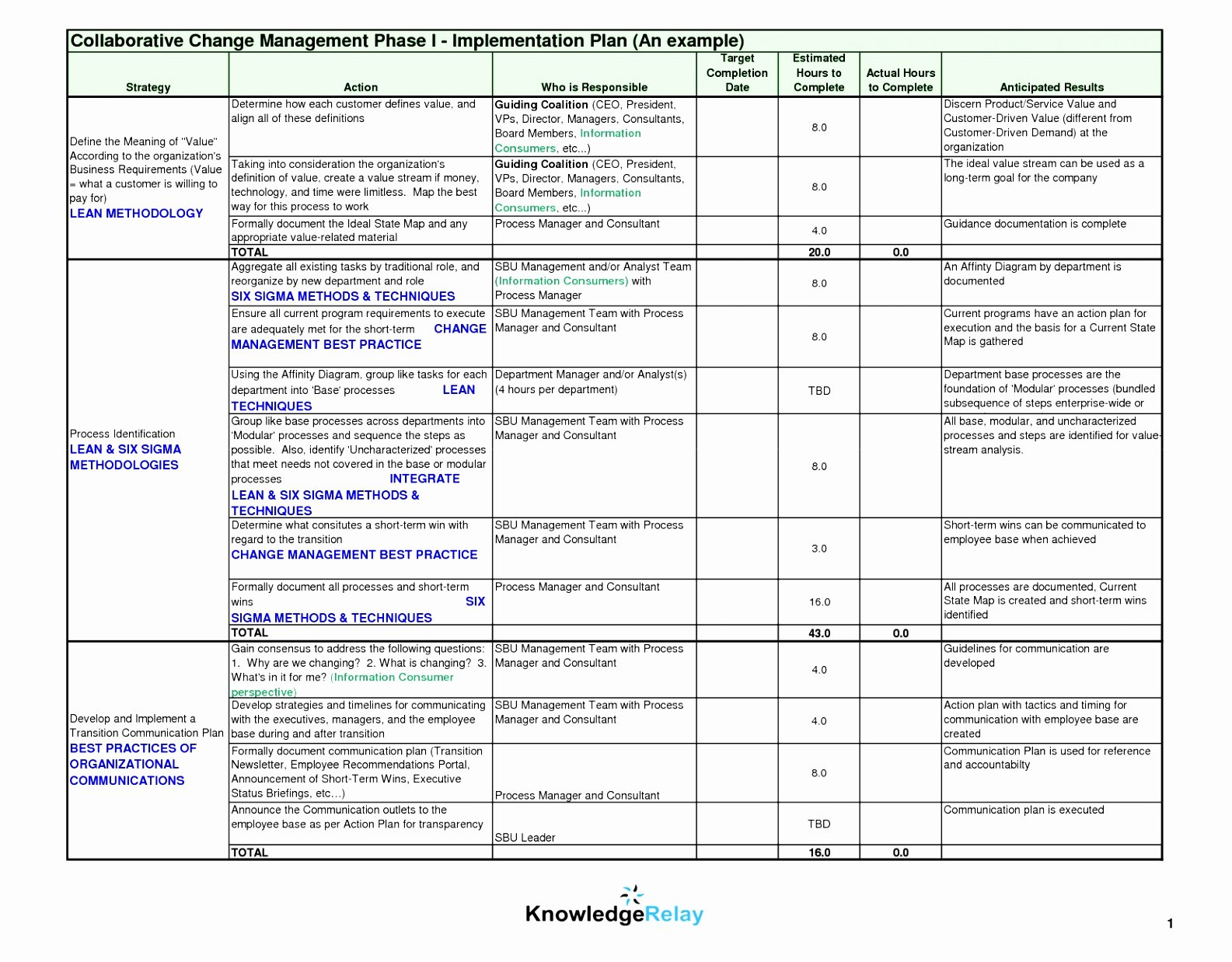 Simple Project Implementation Plan Template Elegant 8 Post Implementation Plan Template Yrptt