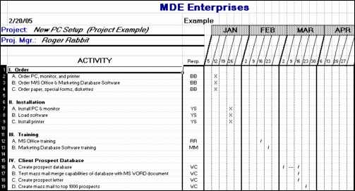 Simple Project Implementation Plan Template Inspirational A Simple Project Planning tool that Will Save You