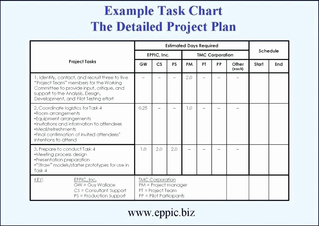Simple Project Implementation Plan Template Lovely Detailed Implementation Plan Template Beautiful