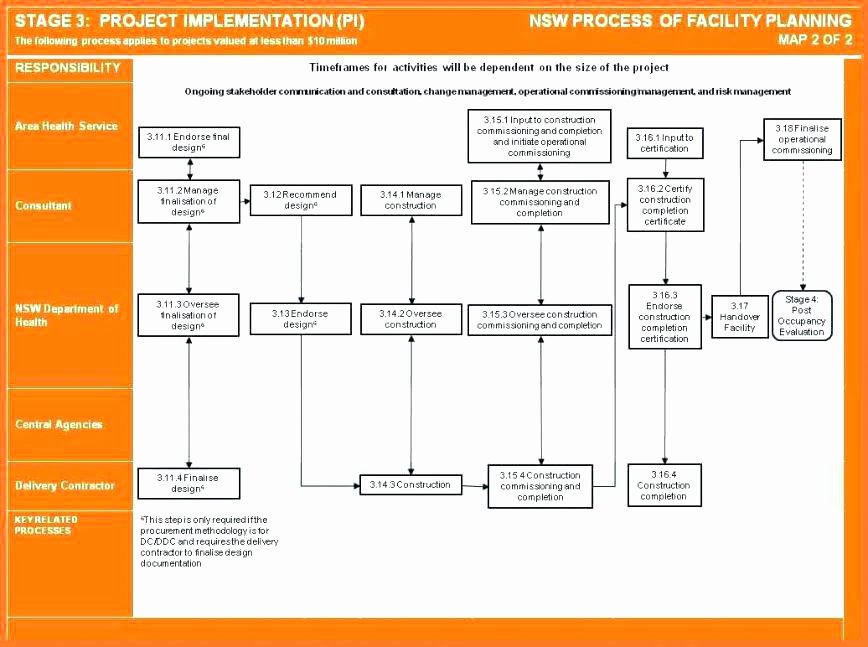 Simple Project Implementation Plan Template Luxury Implementation Plan Template Excel Sample Project Timeline