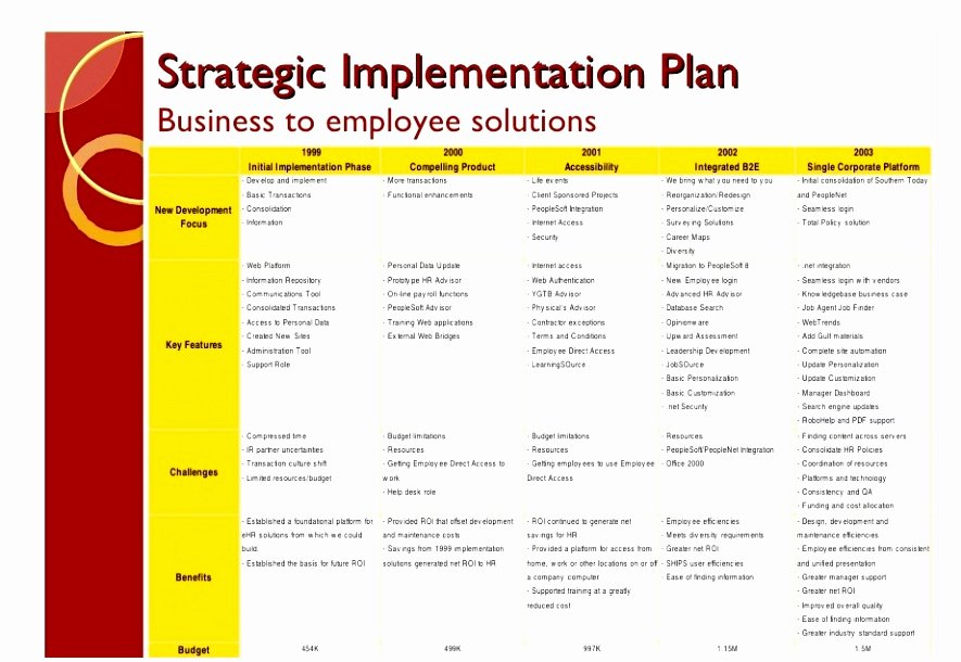 Simple Project Implementation Plan Template New 10 Program Implementation Plan Template Pwwir