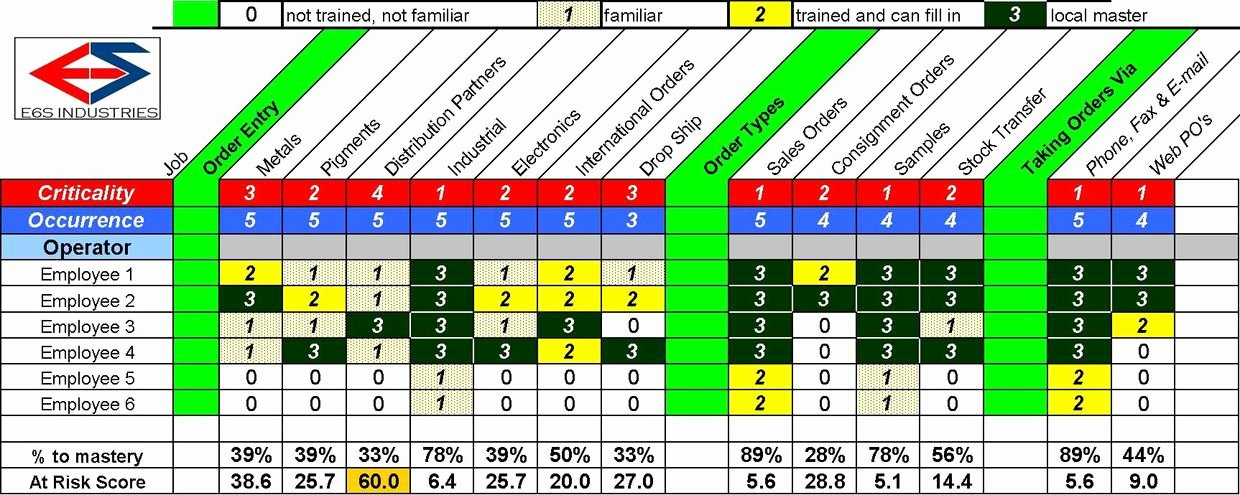 Skills Matrix Template Excel Awesome Operations Cross Training Matrix Template