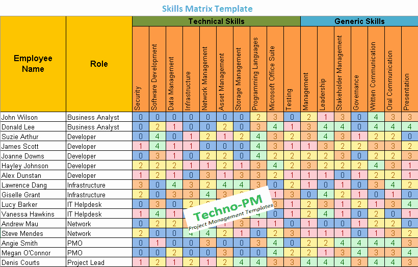 Skills Matrix Template Excel Awesome Skills Matrix Template Project Management Templates