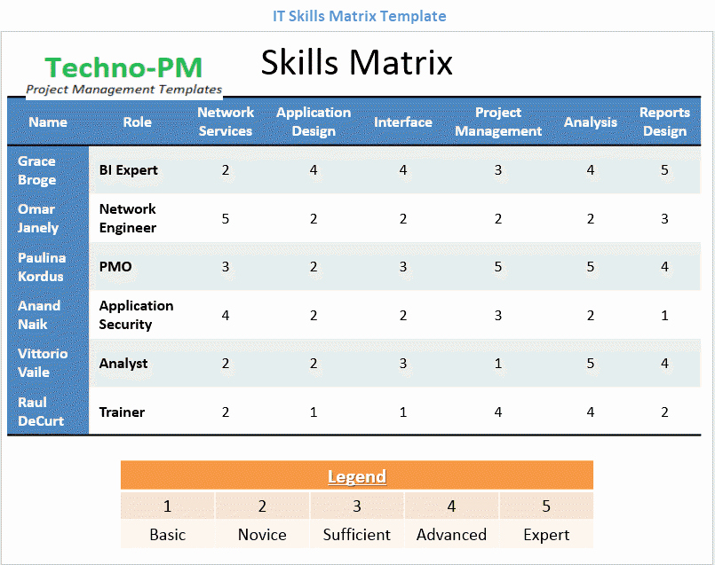 Skills Matrix Template Excel Best Of Skills Matrix Template Project Management Templates
