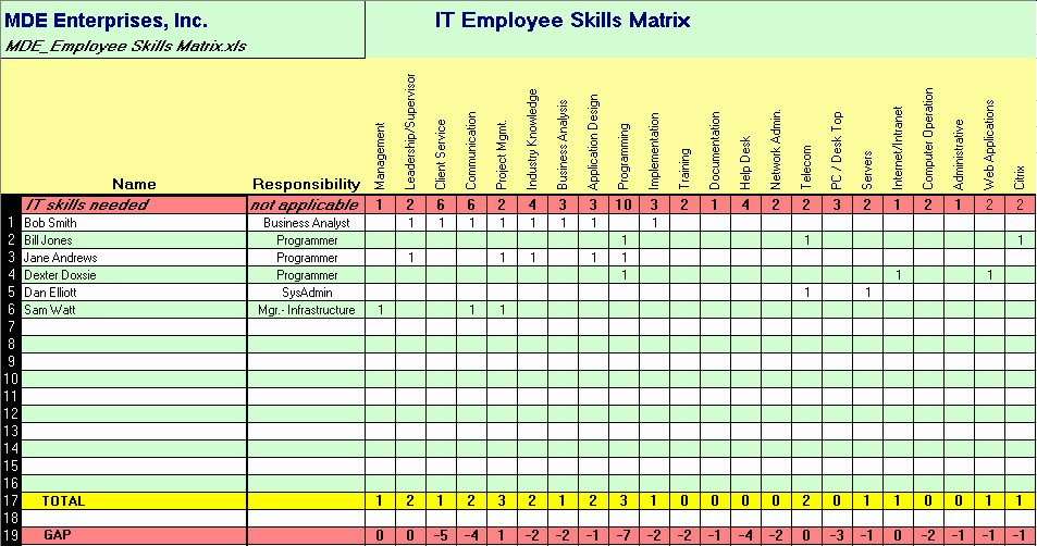 Skills Matrix Template Excel Inspirational Employee Training Matrix Template Excel