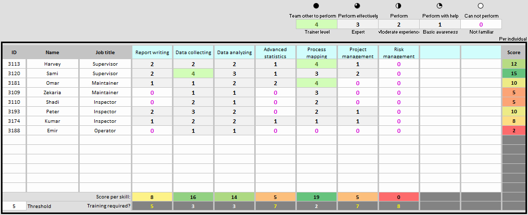 Skills Matrix Template Excel Inspirational Skills Matrix Template