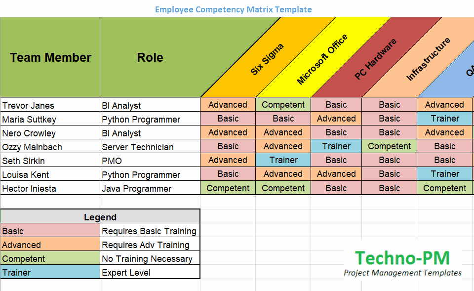 Skills Matrix Template Excel Inspirational Skills Matrix Template Project Management Templates