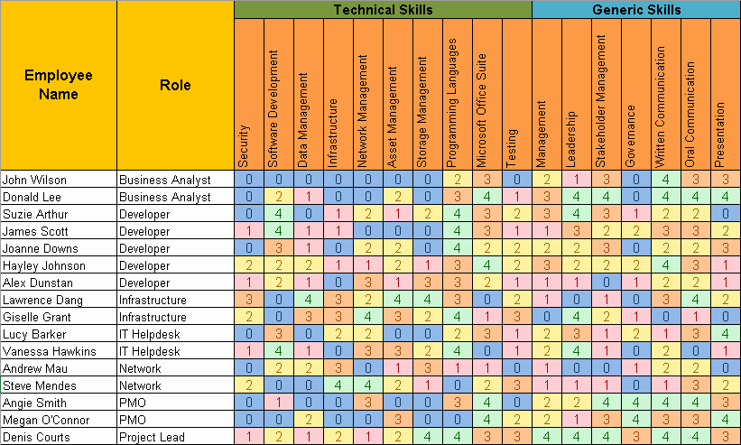 Skills Matrix Template Excel Lovely Skills Matrix Template Free Project Management Templates