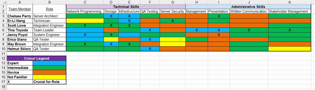 Skills Matrix Template Excel Unique Skills Matrix Template Free Project Management Templates