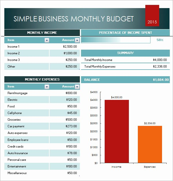Small Business Budget Template Luxury Excel Business Bud Template Free Download Yearly