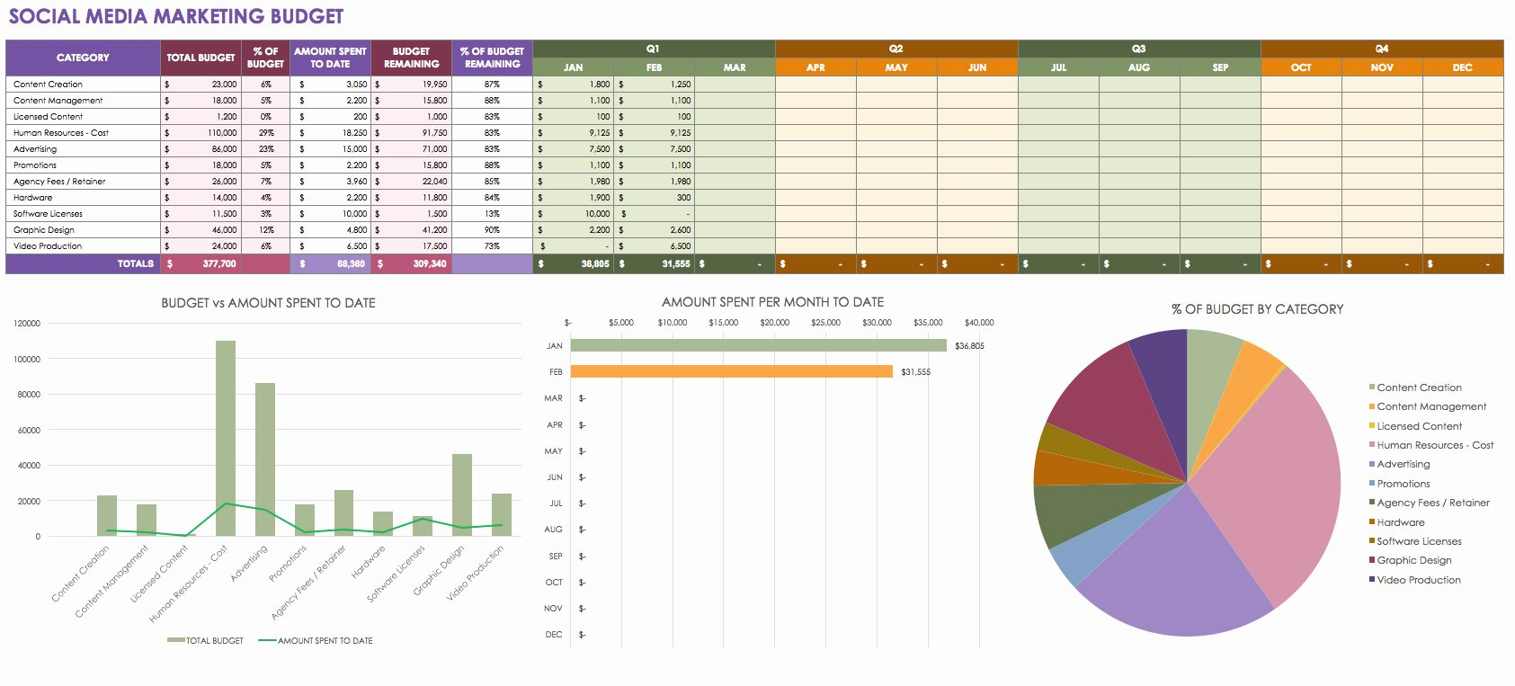 Social Media Plan Template Excel Unique 12 Free Marketing Bud Templates