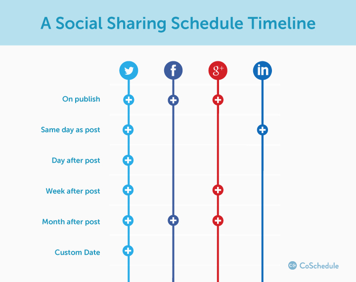 Social Media Post Schedule Template Awesome are You Using An Editorial Calendar for Your Author Posts