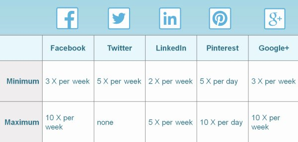 Social Media Post Schedule Template Luxury Over Posting On social Media Can Decrease Followers
