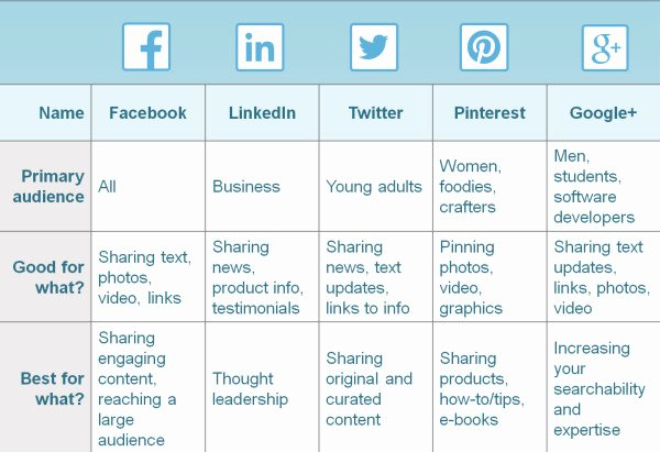 Social Media Posting Schedule Template Beautiful How to Create A social Media Posting Schedule