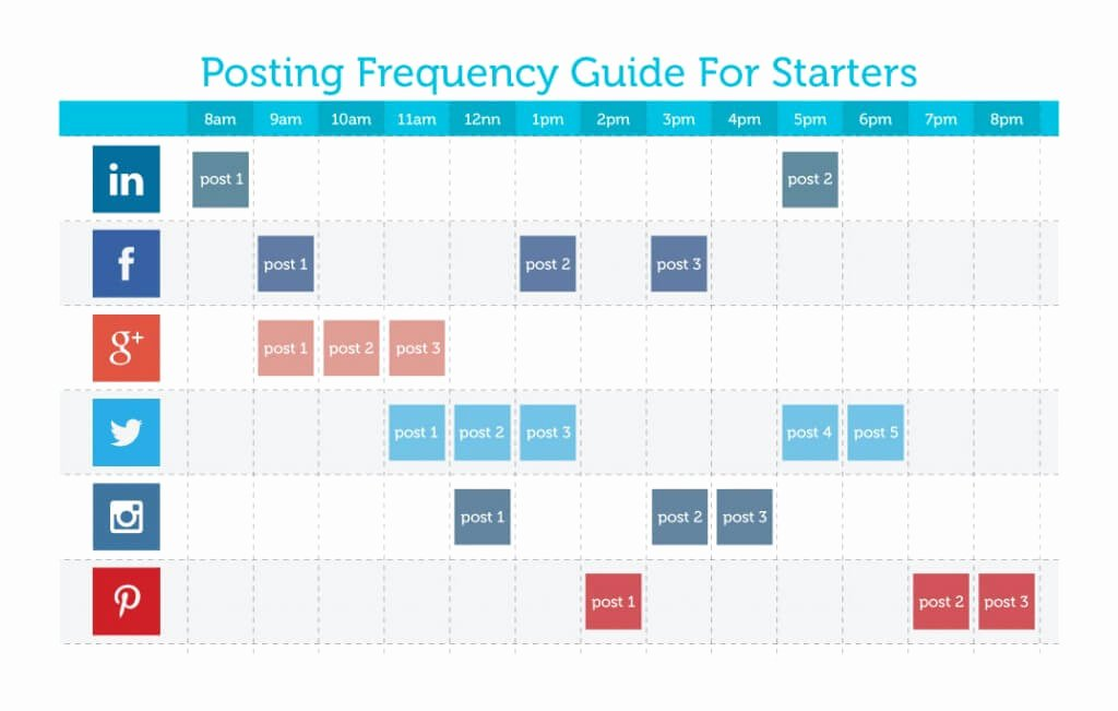 Social Media Posting Template Best Of What's the Best Frequency Of Posting On social Media