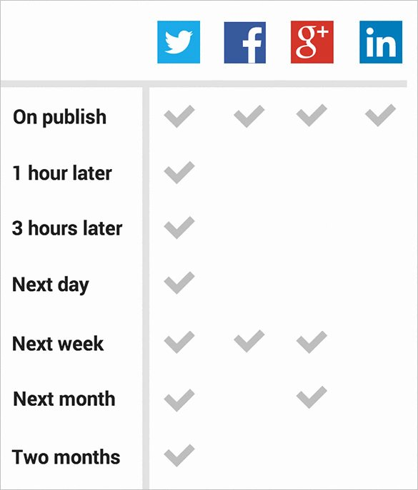Social Media Posting Template Elegant 11 Media Schedule Template Free Word Excel Pdf format