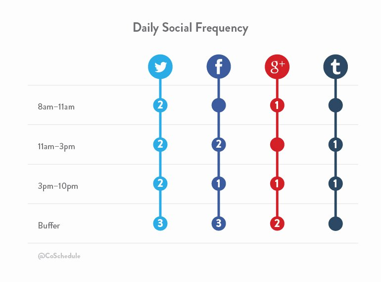 Social Media Posting Template Fresh How to Create and Schedule A social Media Content Plan