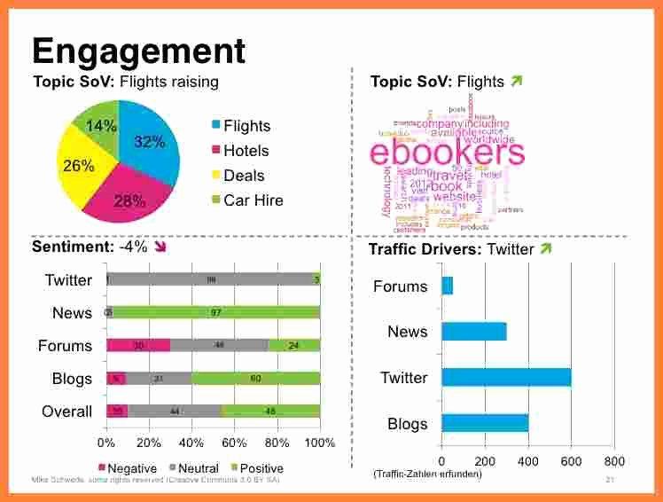 Social Media Reports Template Elegant 7 social Media Monitoring Report Template