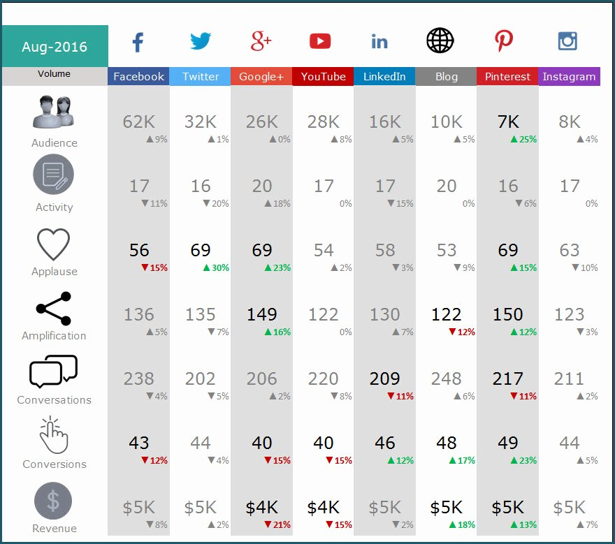 Social Media Reports Template Inspirational social Media Report Template Excel