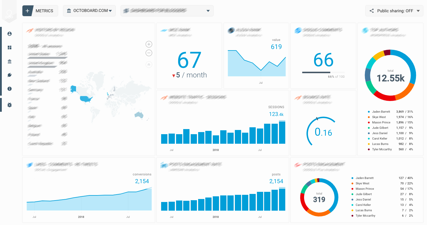 Social Media Reports Template Unique How to Add Au Nce Metrics to Online Marketing