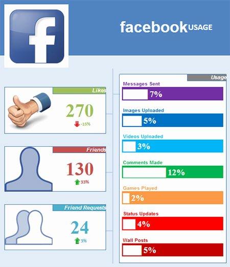 Social Media Reports Template Unique social Media Report Template Excel
